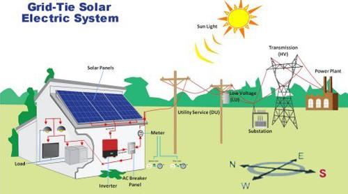 On - Grid Solar System