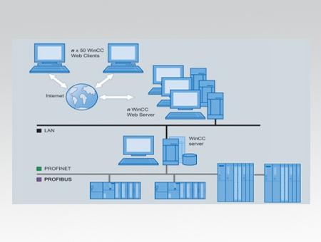 Siemens Scada Systems Wincc