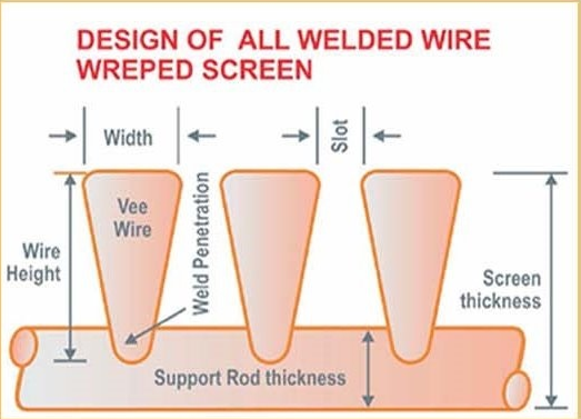 Vee-Wire Screen