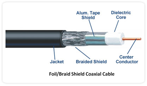 Co Axial Cable